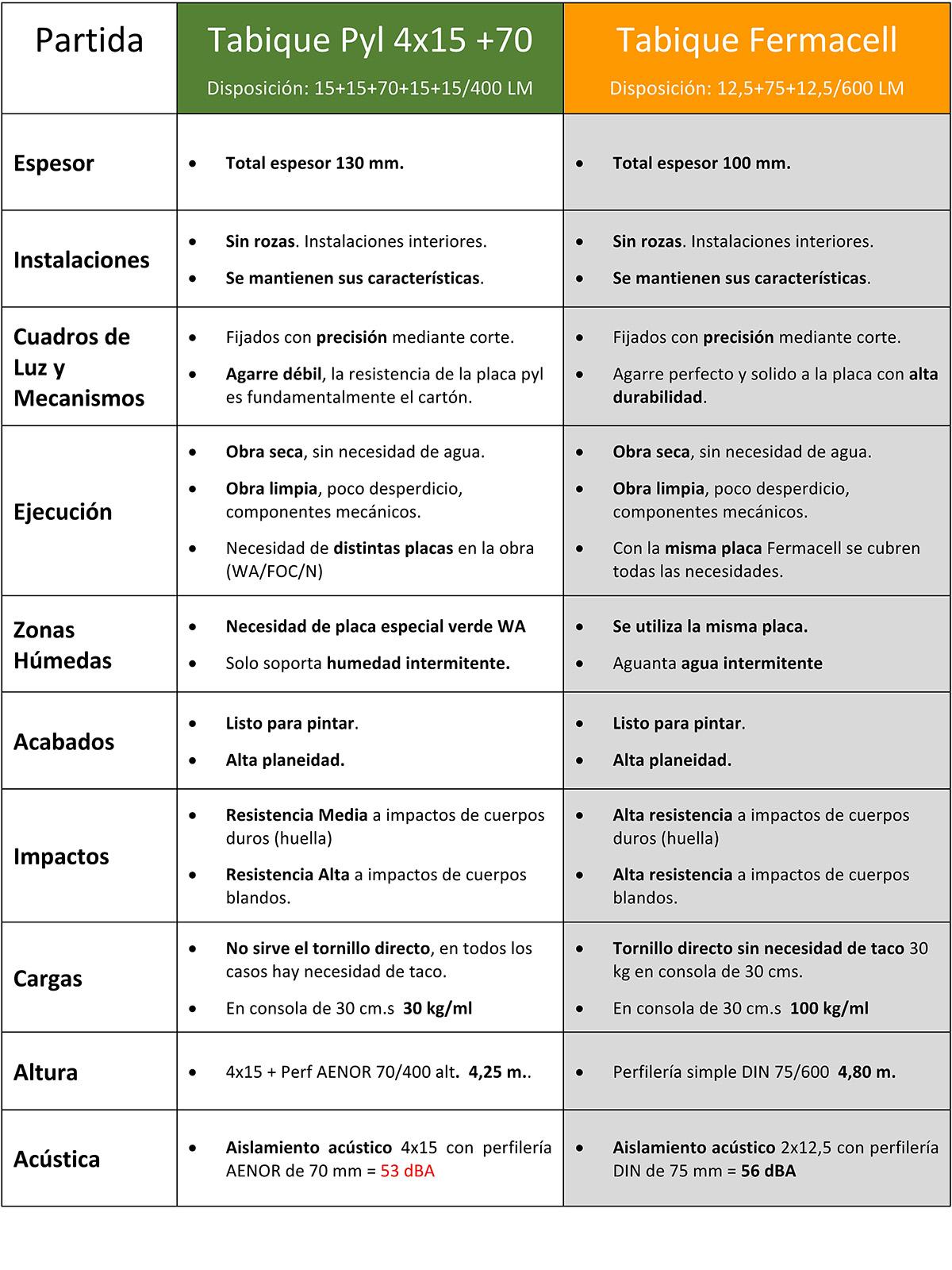 tabique cartón-yeso espesor 130 mm vs Fermacell 100 mm